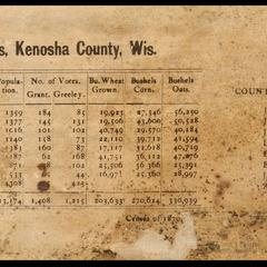 [Detail of map of Racine & Kenosha counties, Wisconsin. 1873]