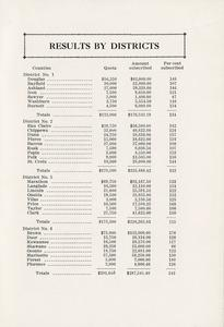 Page 25 - Results by districts