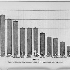 Rural housing improvement in southern Wisconsin