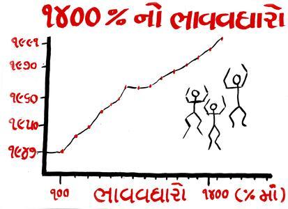 1400% of price rises